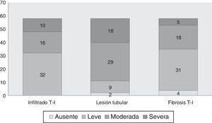 NTI con biopsia renal (grupo 2, n=58). Prevalencia de score de gravedad de las lesiones histológicas analizadas. Score promedio de lesiones histológicas, de 10 campos, 20× de cada biopsia: ausente (0); leve (1): cuando la lesión era menor al 25% de la muestra; moderada (2): cuando compromete entre 25-50%, y severa (3) cuando es mayor al 50%.