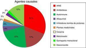 Etiología en pacientes con NTI biopsiados (grupo 2, n=58).