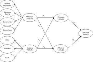 Conceptual model.