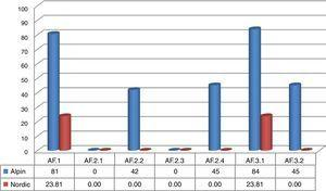 Additional Features (AF) indicators by type of ski resort.