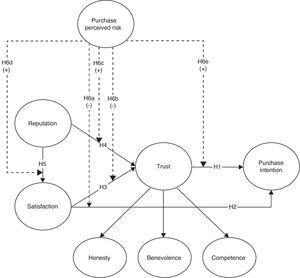 Theoretical model.