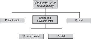 Perspectives of Consumer Social Responsibility.
