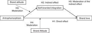 Theoretical model of Brand Love.
