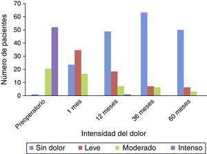 Relación entre el número de pacientes y la intensidad del dolor a lo largo del seguimiento.