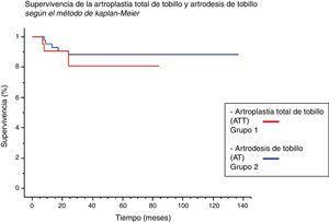 Supervivencia de ambos procedimientos según el método de Kaplan-Meier.