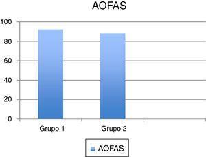 Valoración AOFAS comparativa en ambos grupos.