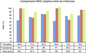 Resultado del IKDC para las diferentes técnicas, con un promedio de 70,52 para transtibial, 83,33 para la anatómica y 89,63 para técnica todo dentro (p=0,0154).