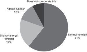 Distribution of biomechanically assessed cases by type of test result obtained.