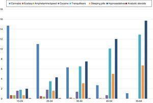 Rates of recent use of various toxic substances in Spain. Source: Observatorio Español de la Droga y las Toxicomanías [Spanish Observatory for Drugs and Drug Addiction].6