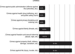 Crimes committed by homeless individuals with severe mental illness. Note: Crimes of unknown nature are not included in the figure (n=10).