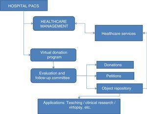 Flowchart of the organisation and functioning of the virtual donation program.