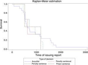 Time in days from issue of the medico-legal report to the judgment (Kaplan–Meier curve).
