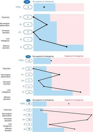 SIMS example profiles: non-malingering subject (top), possible malingerer (centre), very probable malingerer (bottom). The range of non-suspicion is shown in blue, the range of suspicion is shown in pink (presented consecutively in a vertical direction).