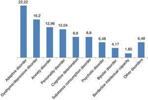 Percentage distribution of disease type.