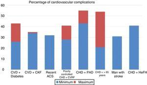 Rate of vascular complications (non-fatal acute myocardial infarction [AMI]+non-fatal stroke+cardiovascular death) extrapolated at 10 years of treatment with statins in different intervention studies. ACS: acute coronary syndrome; CHD: coronary heart disease; CKF: chronic kidney failure; CVD: cardiovascular disease; CVRF: cardiovascular risk factors; HeFH: heterozygous familial hypercholesterolaemia; PAD: peripheral arterial disease. Source: Robinson et al.37.