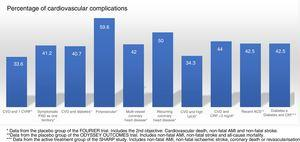 Cardiovascular complications rate, extrapolated at 10 years in the placebo groups and subgroups of the FOURIER trial, in the placebo group of ODYSSEY OUTCOMES and in the active treatment group of the SHARP study. ACS: acute coronary syndrome; CKF: chronic kidney failure; CRP: C-reactive protein; CVD: cardiovascular disease; CVRF: cardiovascular risk factors; Lp(a): lipoprotein(a); PAD: peripheral arterial disease.