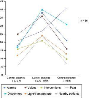 Mean scores of the sleep conditioning factors according to the distance of patients' beds from the nursing control unit.