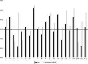 Representation of the average scores for the primary and global factors in the ICU group (black) and the admissions group (grey), compared with the Spanish population average for both sexes (score of 5.5 points), shown by a black horizontal line.