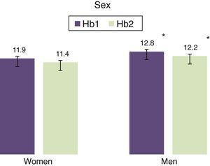 Difference between haemoglobin at admission (Hb1) and after 24h (Hb2) in men and women. *P<0.05.