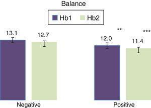 Correlation of the balance with haemoglobin levels. **P<0.01. ***P<0.001.