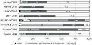 The use of non-pharmacological measures to relieve pain in procedures (%), stratified according to unit (n=142). ICNU: intermediate care neonatal unit; NICU: neonatal intensive care unit. *NNS: non-nutritious suckling. †BF/EMM: breast feeding/extracted mother's milk.