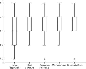 Staff perception of pain intensity during painful procedures (n=142). Scales: 1, painless; 2, slight pain; 3, moderate pain; 4, intense pain; 5, very severe pain.