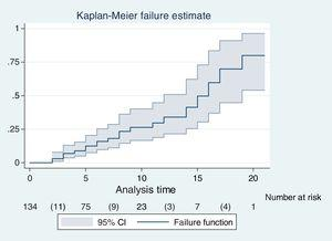 Risk of delirium in patients from the Intensive Care Unit of a clinic in Bucaramanga, Colombia. Risk was assessed by the Kaplan–Meier method. The risk of delirium increases proportionately up to day 15 and then abruptly.