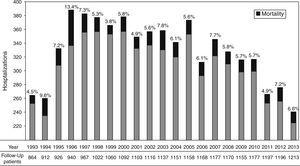 Hospitalization in PLWH between 1993 and 2013; black area indicates mortality (%). Patients on follow-up each year.