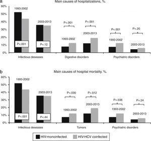 Main reasons of hospital admission (a) and in-hospital mortality (b) in HIV-mono and HIV/HCV-coinfected patients during 1993–2002 and 2003–2013.