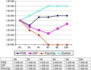 Lethality curves for fosfomycin (FOS), ciprofloxacin (CIP), fosfomycin+ciprofloxacin (Fos+Cip) and growth control by means of agar dilution for a strain of VIM-1-producing Enterobacter cloacae.