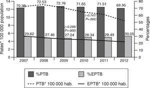 Pulmonary tuberculosis (PTB) and extrapulmonary tuberculosis (EPTB) rates and percentages with respect to total cases: Spain, 2007–2012.