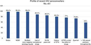 Socio-demographic, behavioural and clinical characteristics of recent HIV seroconverters.