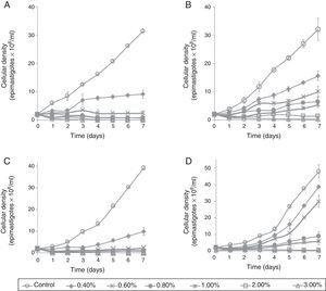 Activity of Artemisia annua infusion on epimastigotes of Trypanosoma cruzi. (A) Treatment using plant grown in Luxembourg on isolated CHHP. (B) Treatment using plant grown in Cumaná, Venezuela on isolated CHHP. (C) Treatment using plant grown in Luxembourg on isolated RG1. (D) Treatment using plant grown in Cumaná, Venezuela on isolated RG1.