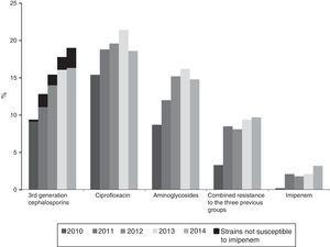 Annual evolution of the prevalence of resistance to antibiotics in Klebsiella pneumoniae isolates originating from haemocultures according to data from the EARS-Net in Spain (2010–2014).