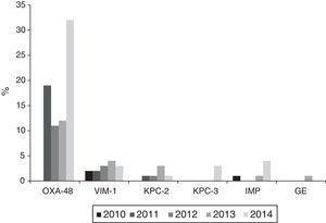 Annual evolution of the production of carbapenemases in Klebsiella pneumoniae isolates originating from haemocultures according to data from the EARS-Net in Spain (2010–2014).