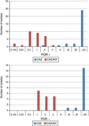 Ceftazidime (CAZ) and ceftazidime/avibactam (CAZ/AVI) MIC distribution for 47 K. pneumoniae isolates producing ESBL, AACBL or both grouped on the basis their porin profile.