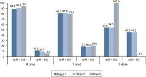 IgM result (%) in early samples, in laboratory-confirmed cases, according to the number of days after onset of rash and vaccination status.