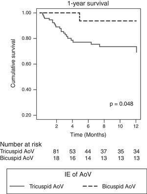 1-Year survival of patients with aortic valve (AoV) IE, divided into tricuspid AoV and bicuspid AoV.