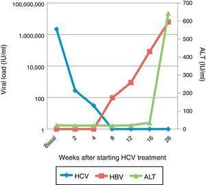 Viral load of HCV and HBV after start of treatment and transaminase levels (AST).