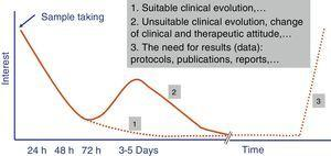 Evolution of the interest in the results of microbiological studies by the doctor who requested them.