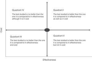 Cost-effectiveness plane (see text for explanation).