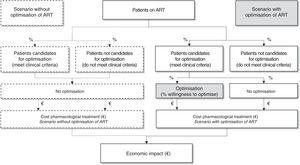 Structure for the analysis of the economic impact associated with the GeSIDA/PNS (2015) consensus document A-I evidence recommendations for optimisation of ART in patients with undetectable VL in Spain. ART: antiretroviral therapy.