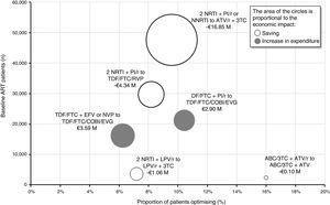 Economic impact grouped by optimisation recommendation. ABC: abacavir; ART: antiretroviral therapy; ATV: atazanavir; COBI: cobicistat; EFV: efavirenz; EVG: elvitegravir; FTC: emtricitabine; LPV: lopinavir; NRTI: nucleoside or nucleotide analogue reverse transcriptase inhibitor; NNRTI: non-nucleoside reverse transcriptase inhibitor; NVP: nevirapine; PI/r: ritonavir-boosted protease inhibitor; r: ritonavir; RPV: rilpivirine; TDF: tenofovir; 3 TC: lamivudine.