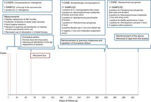 Timeline and listing of results of environmental samples by locations and control actions.