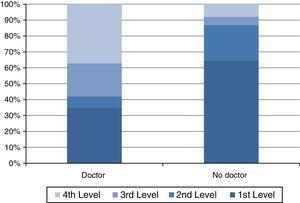 Recommendation of going to the doctor according to demand level needed to obtain the antibiotic.