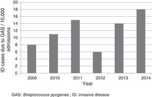 Rate of admission of invasive disease due to Streptococcus pyogenes between 2009 and 2014 (n=52). GAS: Streptococcus pyogenes; ID: invasive disease.