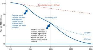 Evolution of the incidence of tuberculosis under different scenarios.4Source: WHO end TB strategy: objectives and indicators.