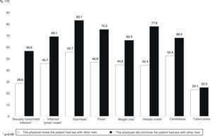 Percentage of missed opportunities for HIV testing depending on whether men informed their physician that they had sex with other men.
