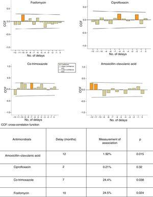 ARIMA models and cross-correlation functions. Relationship between use of amoxicillin-clavulanic acid, ciprofloxacin, co-trimoxazole and fosfomycin and development of resistance in E. coli to these antibiotics.