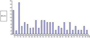 Prevalence of HPV genotypes.